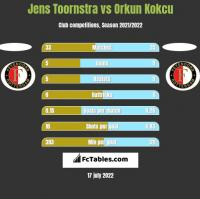 Jens Toornstra vs Orkun Kokcu h2h player stats