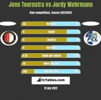 Jens Toornstra vs Jordy Wehrmann h2h player stats