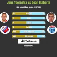 Jens Toornstra vs Dean Huiberts h2h player stats