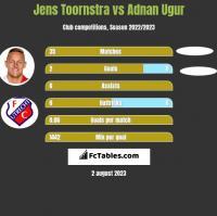 Jens Toornstra vs Adnan Ugur h2h player stats