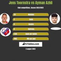Jens Toornstra vs Ayman Azhil h2h player stats