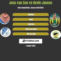 Jens van Son vs Kevin Jansen h2h player stats