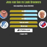 Jens van Son vs Luuk Brouwers h2h player stats