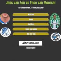Jens van Son vs Paco van Moorsel h2h player stats