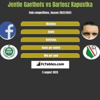 Jentle Gaethofs vs Bartosz Kapustka h2h player stats