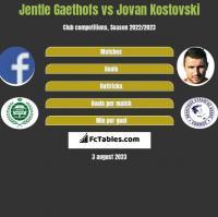 Jentle Gaethofs vs Jovan Kostovski h2h player stats
