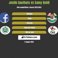 Jentle Gaethofs vs Samy Kehli h2h player stats