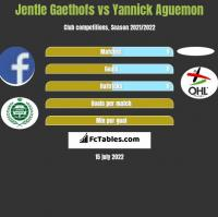 Jentle Gaethofs vs Yannick Aguemon h2h player stats