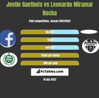 Jentle Gaethofs vs Leonardo Miramar Rocha h2h player stats