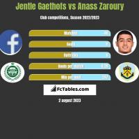 Jentle Gaethofs vs Anass Zaroury h2h player stats