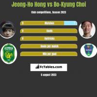 Jeong-Ho Hong vs Bo-Kyung Choi h2h player stats