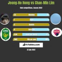 Jeong-Ho Hong vs Chae-Min Lim h2h player stats