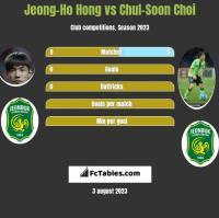 Jeong-Ho Hong vs Chul-Soon Choi h2h player stats