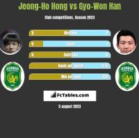 Jeong-Ho Hong vs Gyo-Won Han h2h player stats
