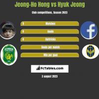 Jeong-Ho Hong vs Hyuk Jeong h2h player stats