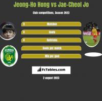 Jeong-Ho Hong vs Jae-Cheol Jo h2h player stats
