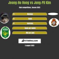 Jeong-Ho Hong vs Jong-Pil Kim h2h player stats