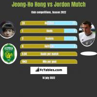 Jeong-Ho Hong vs Jordon Mutch h2h player stats