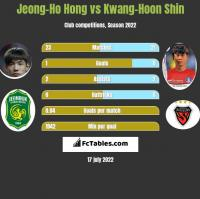 Jeong-Ho Hong vs Kwang-Hoon Shin h2h player stats