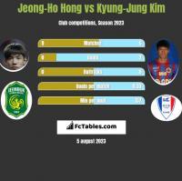 Jeong-Ho Hong vs Kyung-Jung Kim h2h player stats