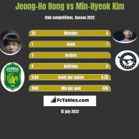 Jeong-Ho Hong vs Min-Hyeok Kim h2h player stats