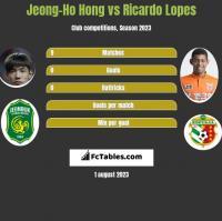 Jeong-Ho Hong vs Ricardo Lopes h2h player stats