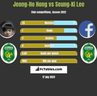 Jeong-Ho Hong vs Seung-Ki Lee h2h player stats