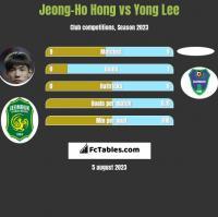 Jeong-Ho Hong vs Yong Lee h2h player stats