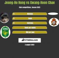 Jeong-Ho Hong vs Gwang-Hoon Chae h2h player stats