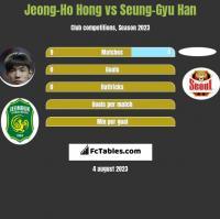 Jeong-Ho Hong vs Seung-Gyu Han h2h player stats