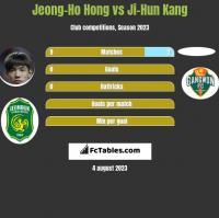 Jeong-Ho Hong vs Ji-Hun Kang h2h player stats