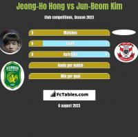 Jeong-Ho Hong vs Jun-Beom Kim h2h player stats