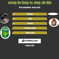 Jeong-Ho Hong vs Jong-Jin Kim h2h player stats