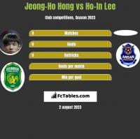 Jeong-Ho Hong vs Ho-In Lee h2h player stats