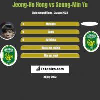 Jeong-Ho Hong vs Seung-Min Yu h2h player stats