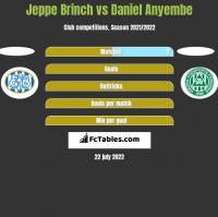 Jeppe Brinch vs Daniel Anyembe h2h player stats