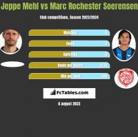Jeppe Mehl vs Marc Rochester Soerensen h2h player stats