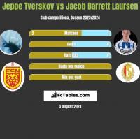 Jeppe Tverskov vs Jacob Barrett Laursen h2h player stats