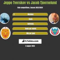 Jeppe Tverskov vs Jacob Tjoernelund h2h player stats
