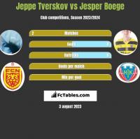 Jeppe Tverskov vs Jesper Boege h2h player stats
