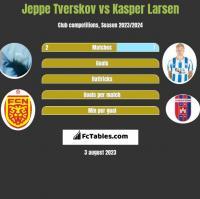 Jeppe Tverskov vs Kasper Larsen h2h player stats