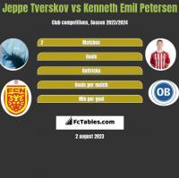 Jeppe Tverskov vs Kenneth Emil Petersen h2h player stats
