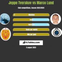 Jeppe Tverskov vs Marco Lund h2h player stats