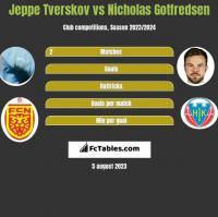 Jeppe Tverskov vs Nicholas Gotfredsen h2h player stats