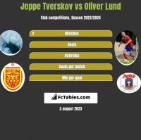 Jeppe Tverskov vs Oliver Lund h2h player stats
