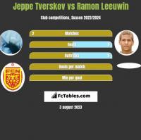 Jeppe Tverskov vs Ramon Leeuwin h2h player stats