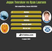 Jeppe Tverskov vs Ryan Laursen h2h player stats