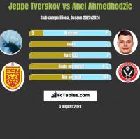 Jeppe Tverskov vs Anel Ahmedhodzic h2h player stats