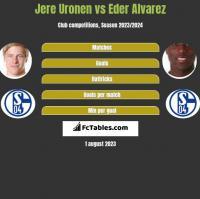 Jere Uronen vs Eder Alvarez h2h player stats