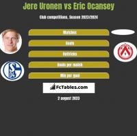 Jere Uronen vs Eric Ocansey h2h player stats